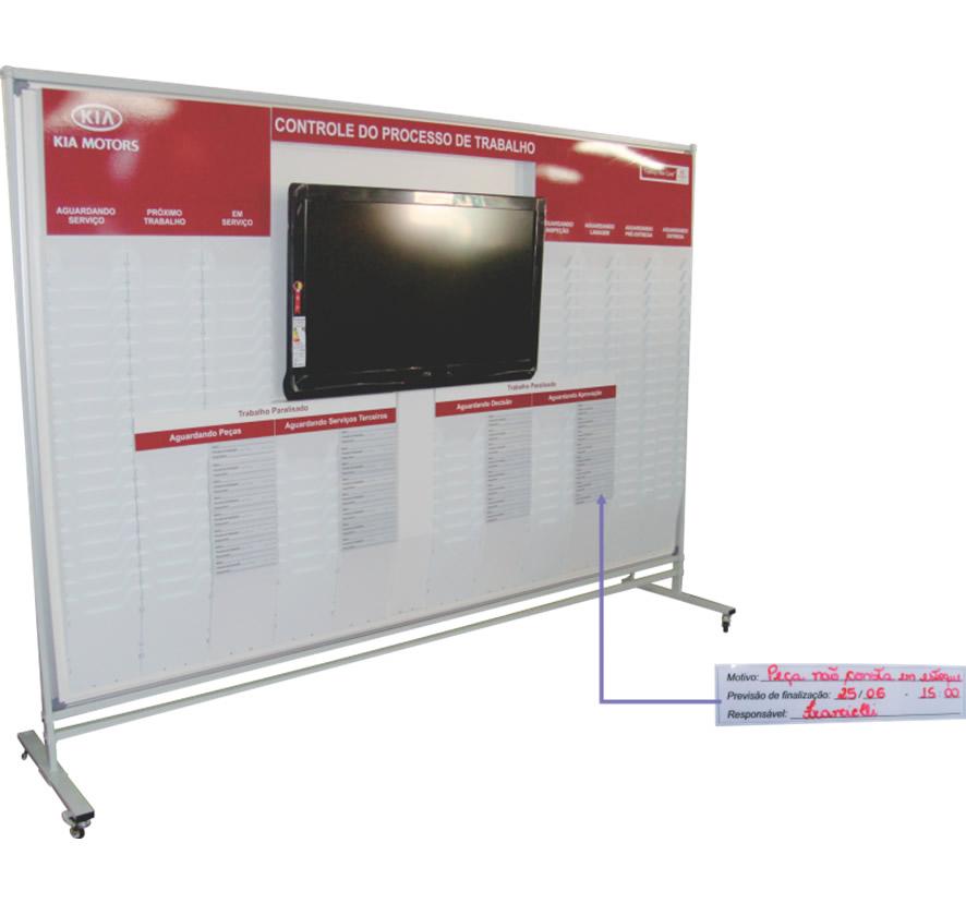 Quadro de gestão visual para controle do processo de trabalho em concessionárias – GCON-01