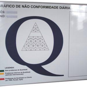Gráfico de não conformidade diária - QUAL-01