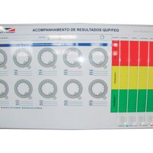 Gestão visual para acompanhamento de resultados de fornecedores - QUAL-17